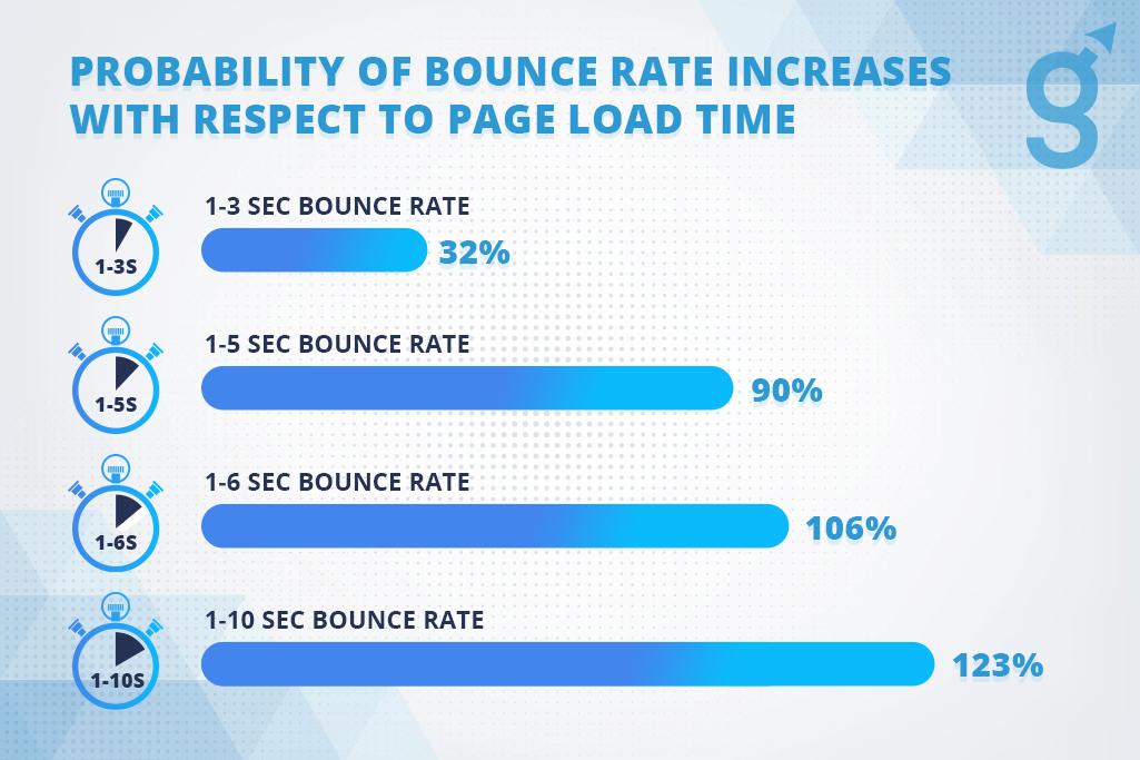 Page Speed - 2021 Website Best Practices-iGenero